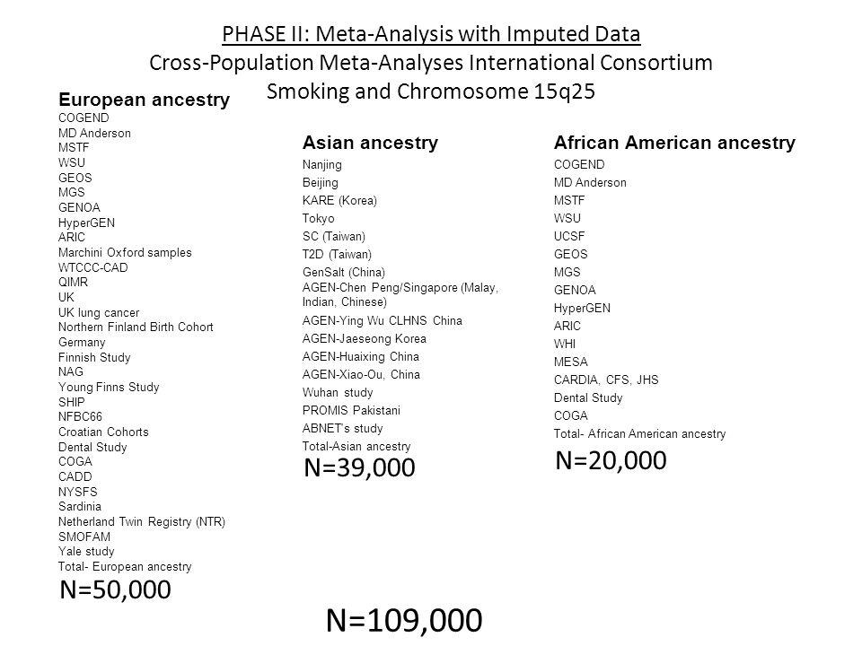 N=109,000 N=50,000 N=39,000 N=20,000 PHASE II: Meta-Analysis with Imputed Data Cross-Population Meta-Analyses International Consortium Smoking and Chr