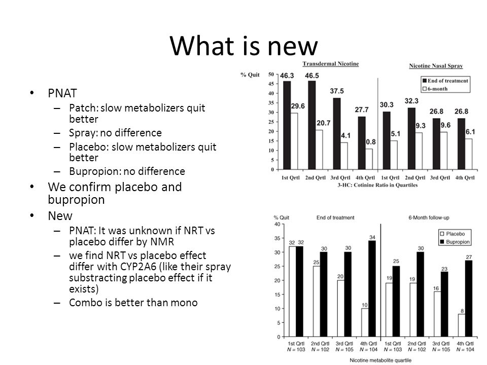 What is new PNAT – Patch: slow metabolizers quit better – Spray: no difference – Placebo: slow metabolizers quit better – Bupropion: no difference We confirm placebo and bupropion New – PNAT: It was unknown if NRT vs placebo differ by NMR – we find NRT vs placebo effect differ with CYP2A6 (like their spray substracting placebo effect if it exists) – Combo is better than mono