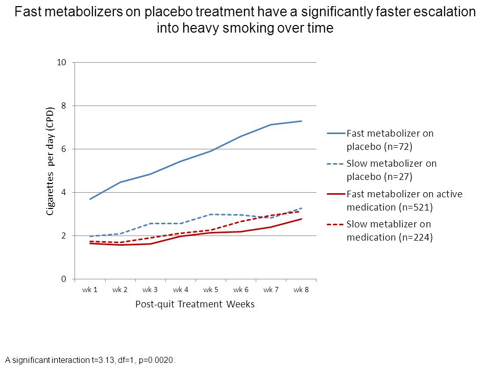 Fast metabolizers on placebo treatment have a significantly faster escalation into heavy smoking over time A significant interaction t=3.13, df=1, p=0.0020.