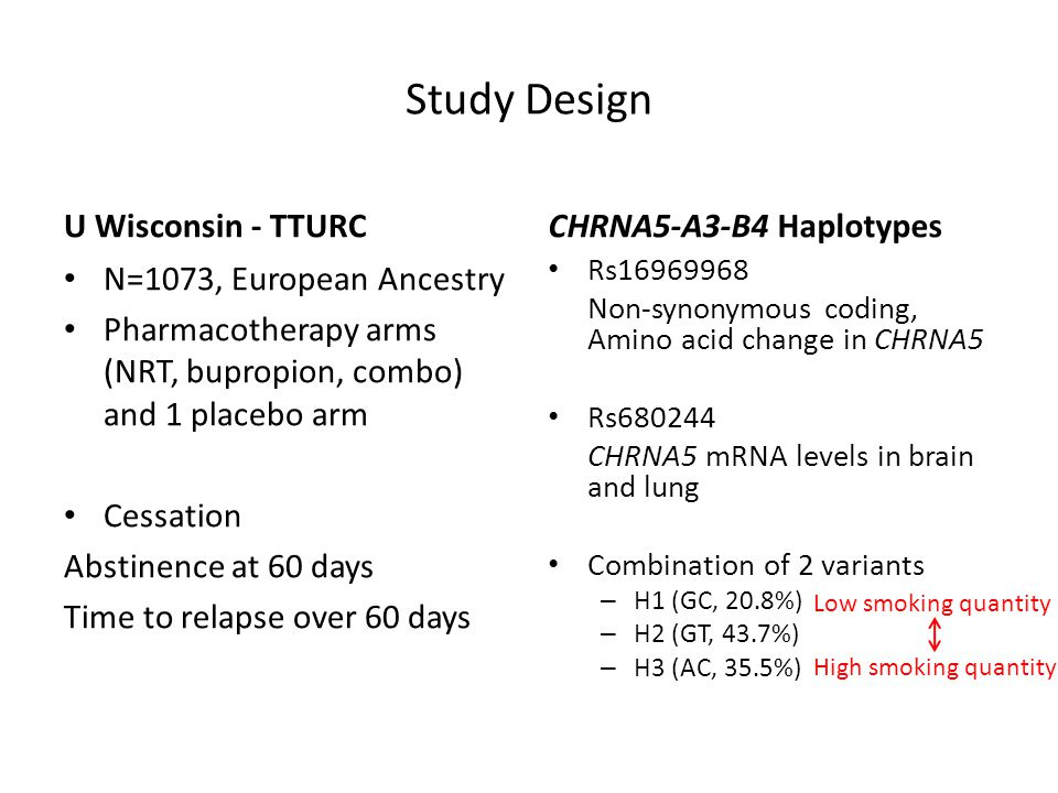 Study Design U Wisconsin - TTURC N=1073, European Ancestry Pharmacotherapy arms (NRT, bupropion, combo) and 1 placebo arm Cessation Abstinence at 60 d