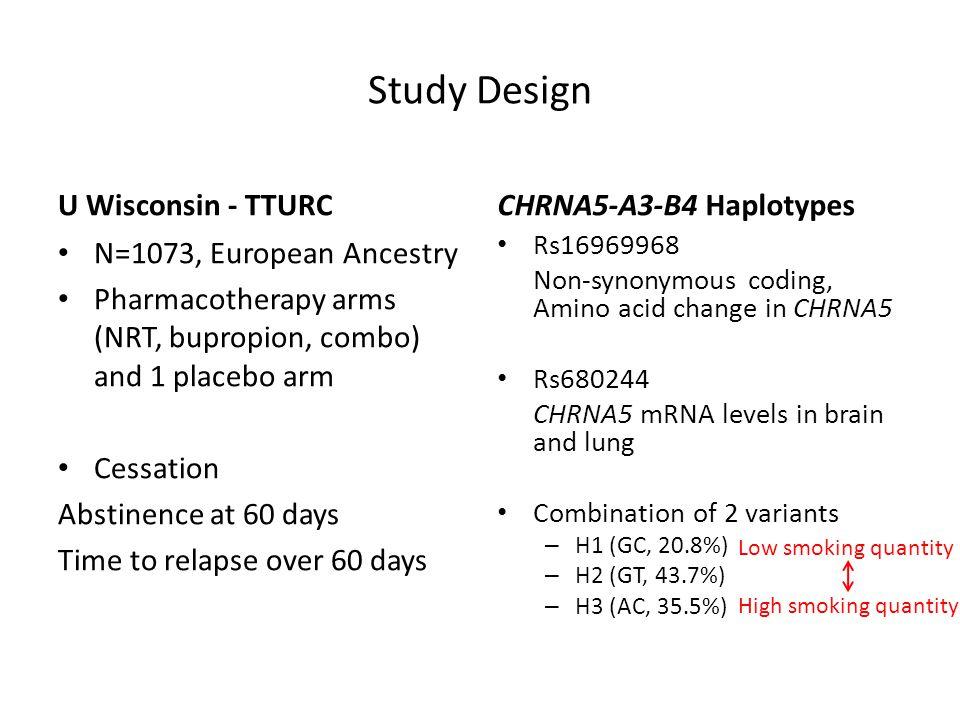 OR (Abstinence) Haplotypes CHRNA5 haplotypes predict cessation and response to medication N=1,073 Haplotypes (rs16969968, rs680244): H1=GC(20.8%) H2=GT(43.7%) H3=AC(35.5%) Chen et al, Am J Psychiatry 2012