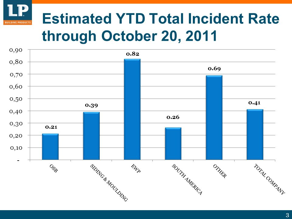 3 Estimated YTD Total Incident Rate through October 20, 2011 0.39 0.26 0.69 0.21 0.41 0.82