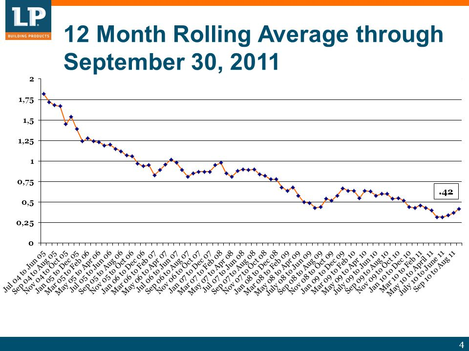 4 12 Month Rolling Average through September 30, 2011.42