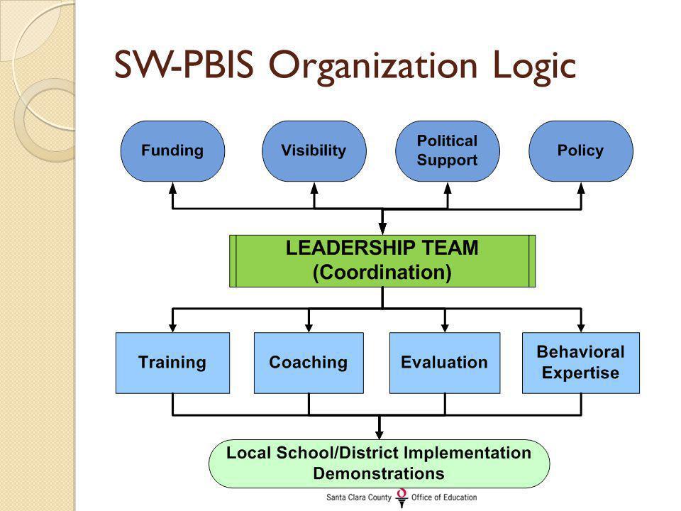 SW-PBIS Organization Logic
