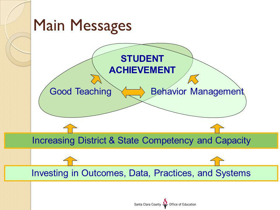 Main Messages Good TeachingBehavior Management STUDENT ACHIEVEMENT Increasing District & State Competency and Capacity Investing in Outcomes, Data, Practices, and Systems