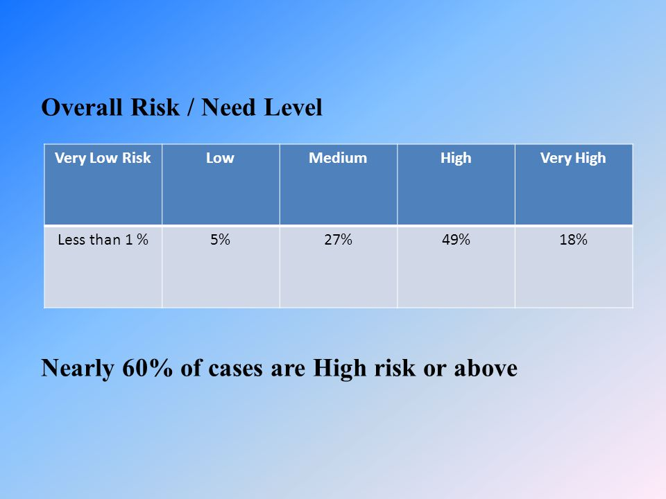 Overall Risk / Need Level Nearly 60% of cases are High risk or above Very Low RiskLowMediumHighVery High Less than 1 %5%27%49%18%