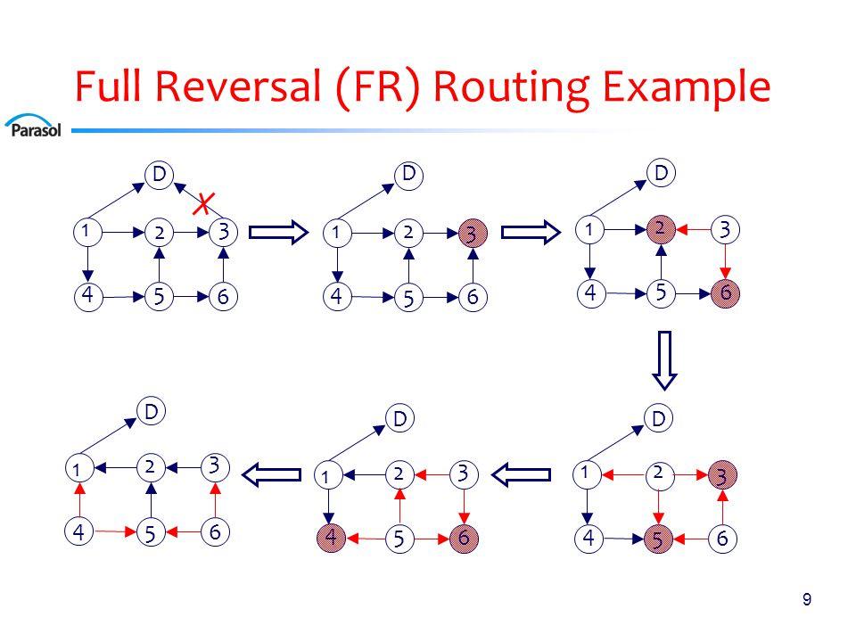 9 Full Reversal (FR) Routing Example D 1 2 3 4 5 6 D 1 2 3 4 5 6 D 1 2 3 4 5 6 D 12 3 4 5 6 D 1 2 3 4 5 6 D 1 2 3 4 5 6