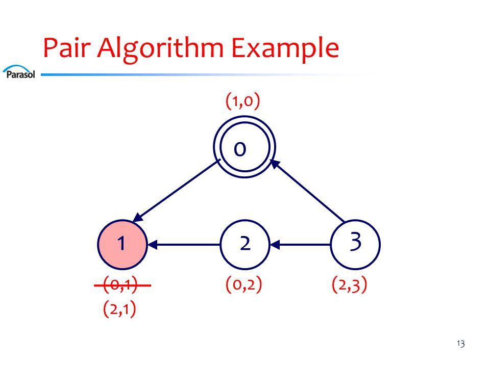 Pair Algorithm Example 13 0 12 3 (0,2)(0,1) (1,0) (2,3) (2,1)