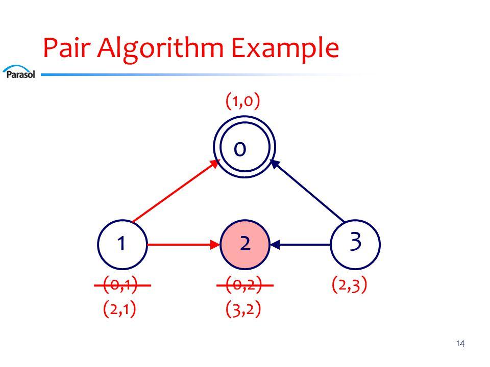 Pair Algorithm Example 14 0 12 3 (0,2)(0,1) (1,0) (2,3) (2,1) (3,2)