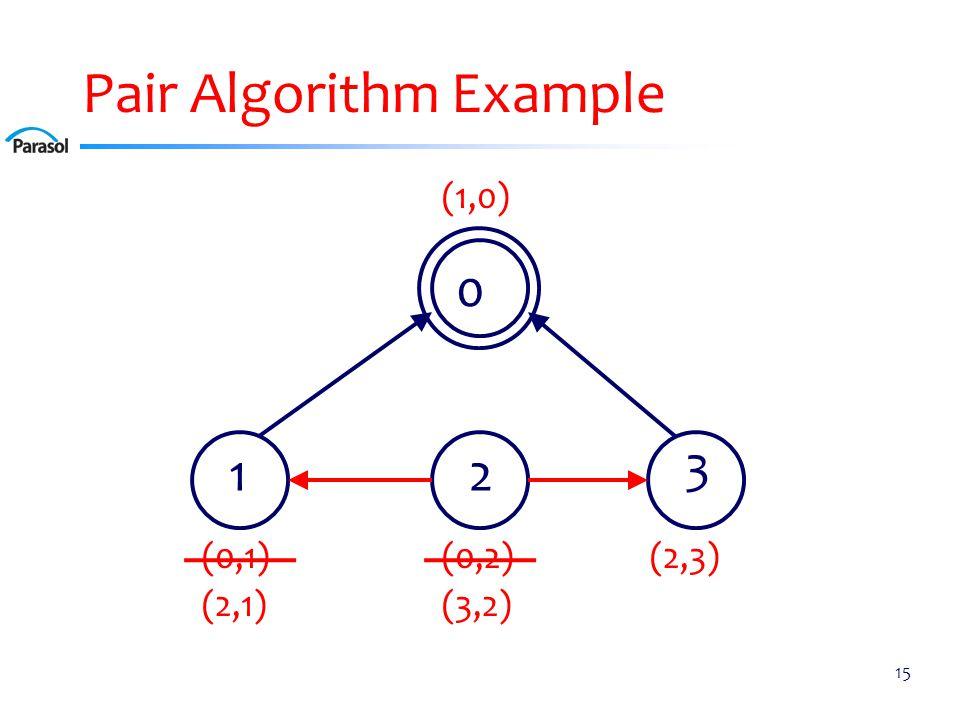 Pair Algorithm Example 15 0 12 3 (0,2)(0,1) (1,0) (2,3) (2,1) (3,2)