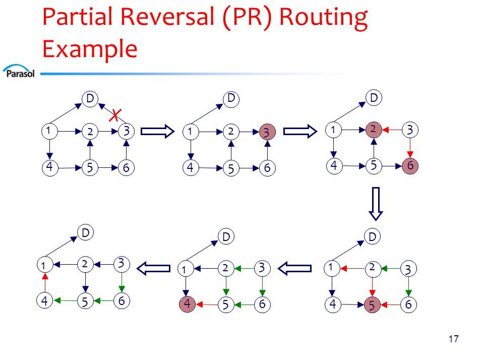17 Partial Reversal (PR) Routing Example D 1 2 3 4 5 6 D 1 2 3 4 5 6 D 1 2 3 4 5 6 D 12 3 4 5 6 D 1 2 3 4 5 6 D 1 2 3 4 5 6