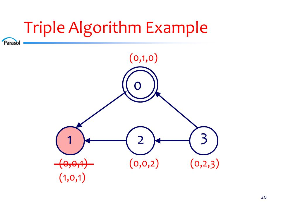 Triple Algorithm Example 20 0 12 3 (0,0,2)(0,0,1) (0,1,0) (0,2,3) (1,0,1)