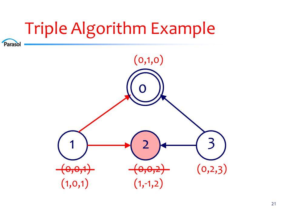 Triple Algorithm Example 21 0 12 3 (0,0,2)(0,0,1) (0,1,0) (0,2,3) (1,0,1)(1,-1,2)