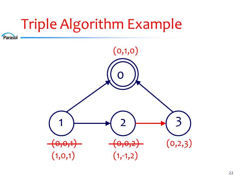 Triple Algorithm Example 22 0 12 3 (0,0,2)(0,0,1) (0,1,0) (0,2,3) (1,0,1)(1,-1,2)