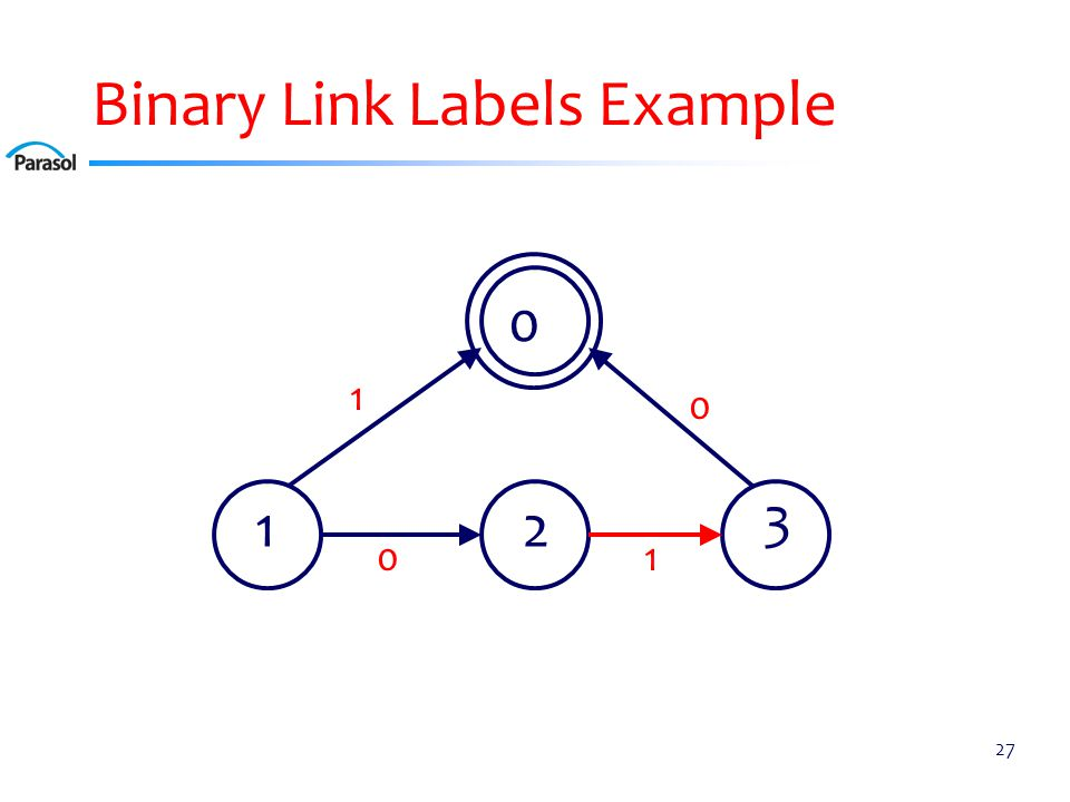 Binary Link Labels Example 27 0 12 3 0 10 1