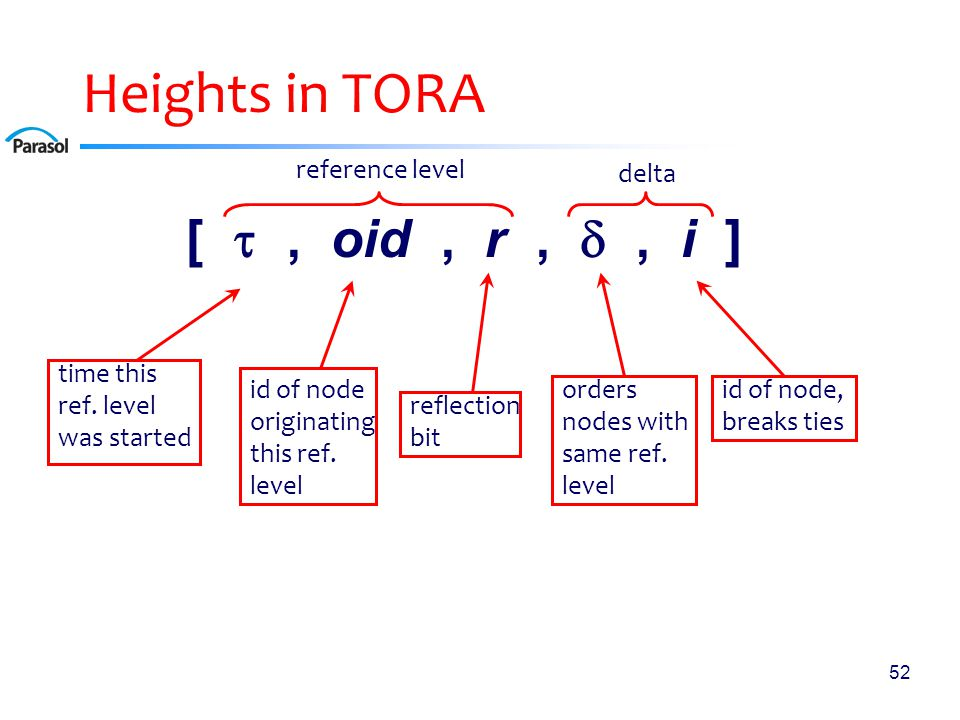 52 Heights in TORA [ , oid, r, , i ] reference level delta time this ref. level was started id of node originating this ref. level reflection bit or