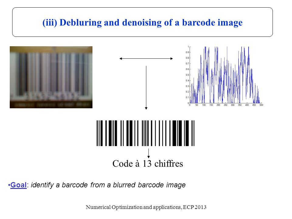 (iii) Debluring and denoising of a barcode image Goal: identify a barcode from a blurred barcode image Code à 13 chiffres Numerical Optimization and a