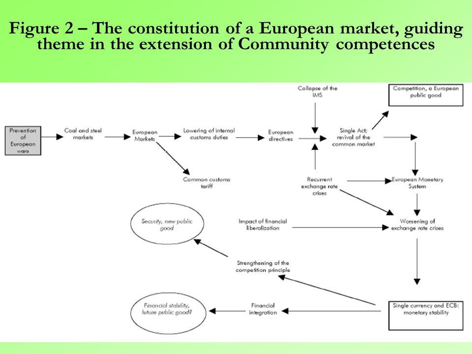  Interdependence between public goods can favour their recognition and their institutionalization