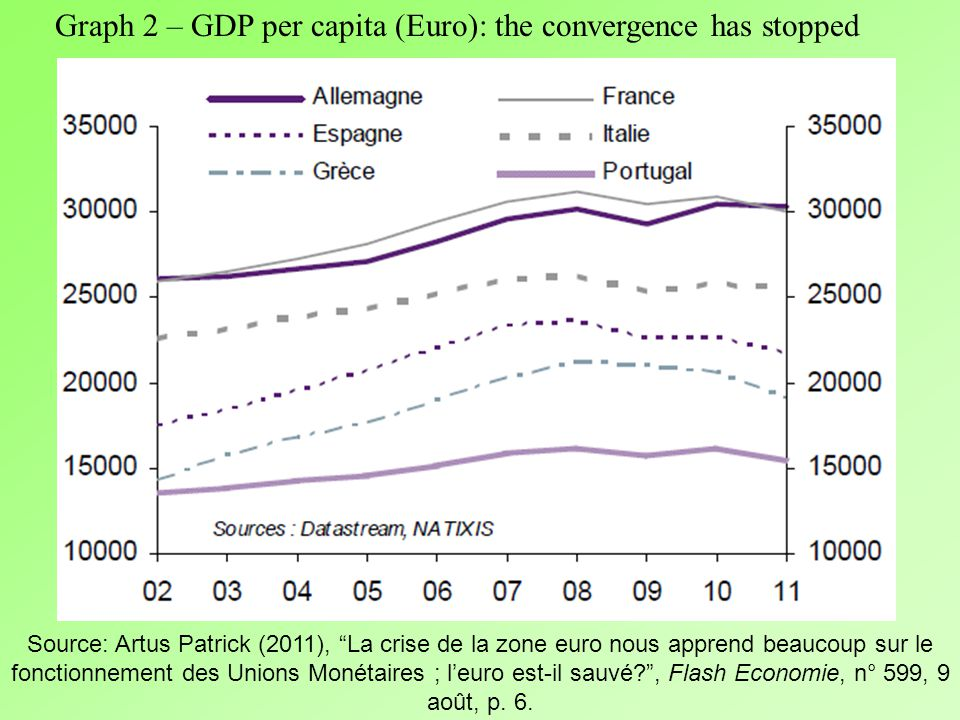 Graph 1 – A convergence of 10 years Treasury bonds interest rate Source : Patrick Artus (2010), « Quelle perspective à long terme pour la zone euro ?, Flash Economie, n° 158, 12 Avril, p.