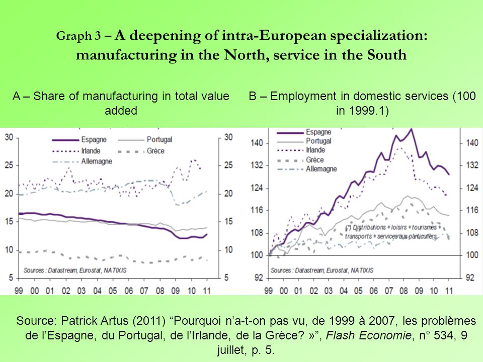 Table 4 – After the Euro, national productive capacities become the adjustment variable