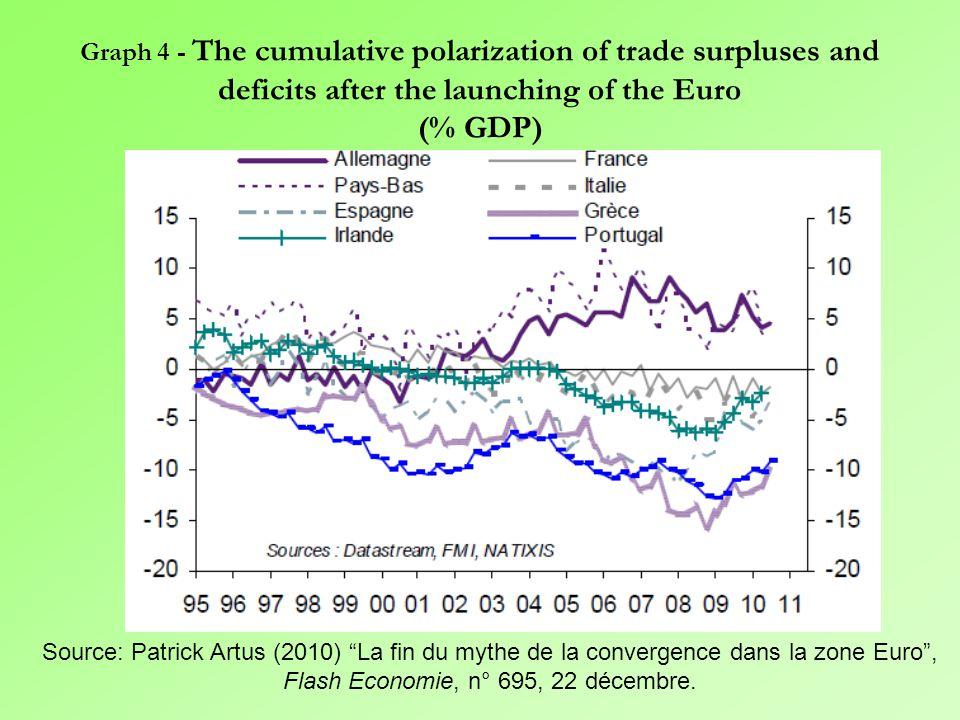 Graph 3 – A deepening of intra-European specialization: manufacturing in the North, service in the South Source: Patrick Artus (2011) Pourquoi n'a-t-on pas vu, de 1999 à 2007, les problèmes de l'Espagne, du Portugal, de l'Irlande, de la Grèce.