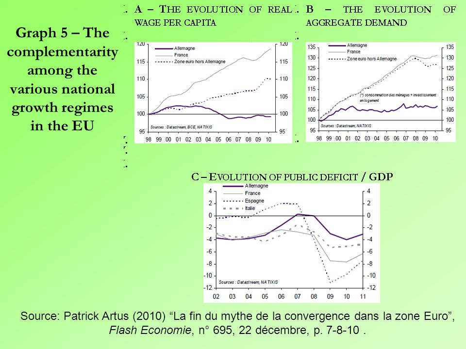 Graph 4 - The cumulative polarization of trade surpluses and deficits after the launching of the Euro (% GDP) Source: Patrick Artus (2010) La fin du mythe de la convergence dans la zone Euro , Flash Economie, n° 695, 22 décembre.
