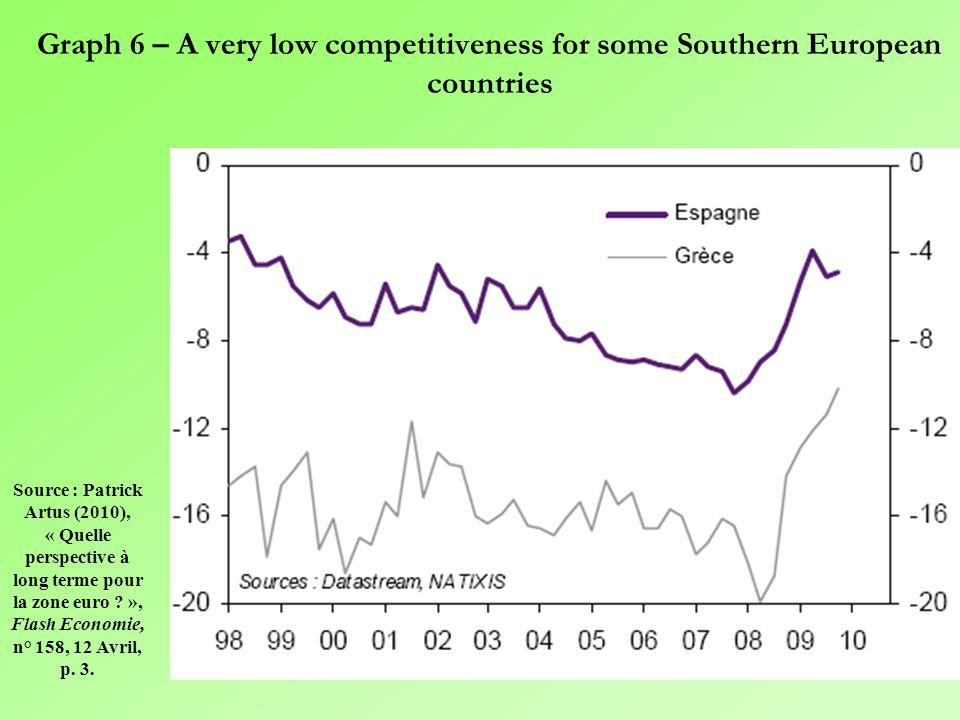 """Graph 5 – The complementarity among the various national growth regimes in the EU Source: Patrick Artus (2010) """"La fin du mythe de la convergence dans"""