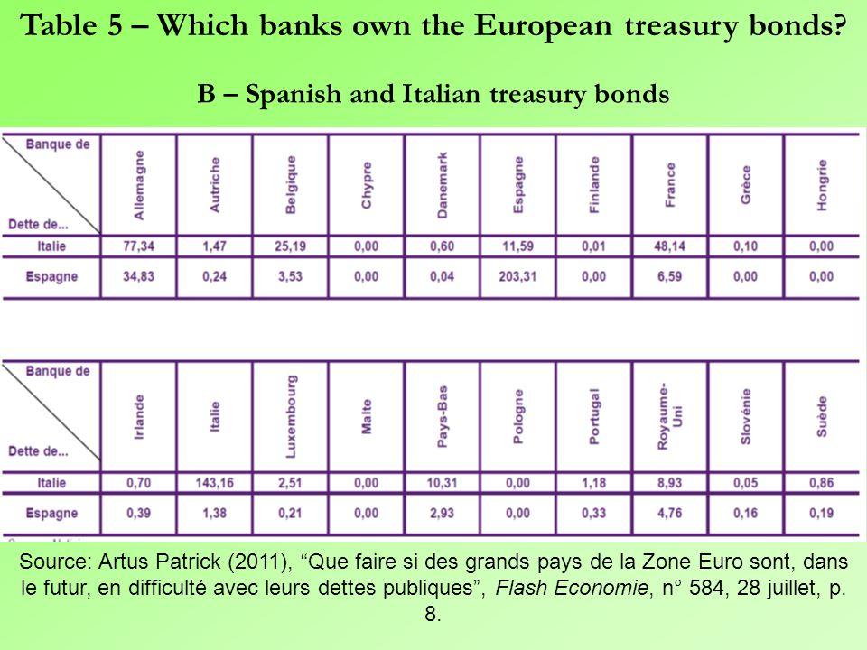 A – Greek treasury bonds Source: Artus Patrick (2011), Que faire si des grands pays de la Zone Euro sont, dans le futur, en difficulté avec leurs dettes publiques , Flash Economie, n° 584, 28 juillet, p.