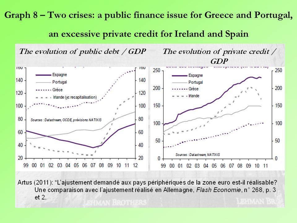 Graph 7 – The interest rate on 10 years of public bonds: a brutal divergence after the subprime crisis Source: Artus Patrick (2011), La crise de la zone euro nous apprend beaucoup sur le fonctionnement des Unions Monétaires ; l'euro est-il sauvé , Flash Economie, n° 599, 9 août, p.
