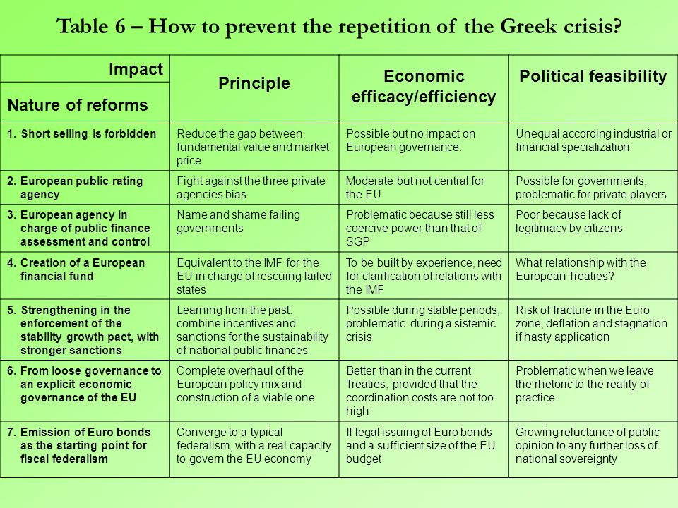 7.The need for a significant institutional readjustment of the European governance  A multiplicity of options….