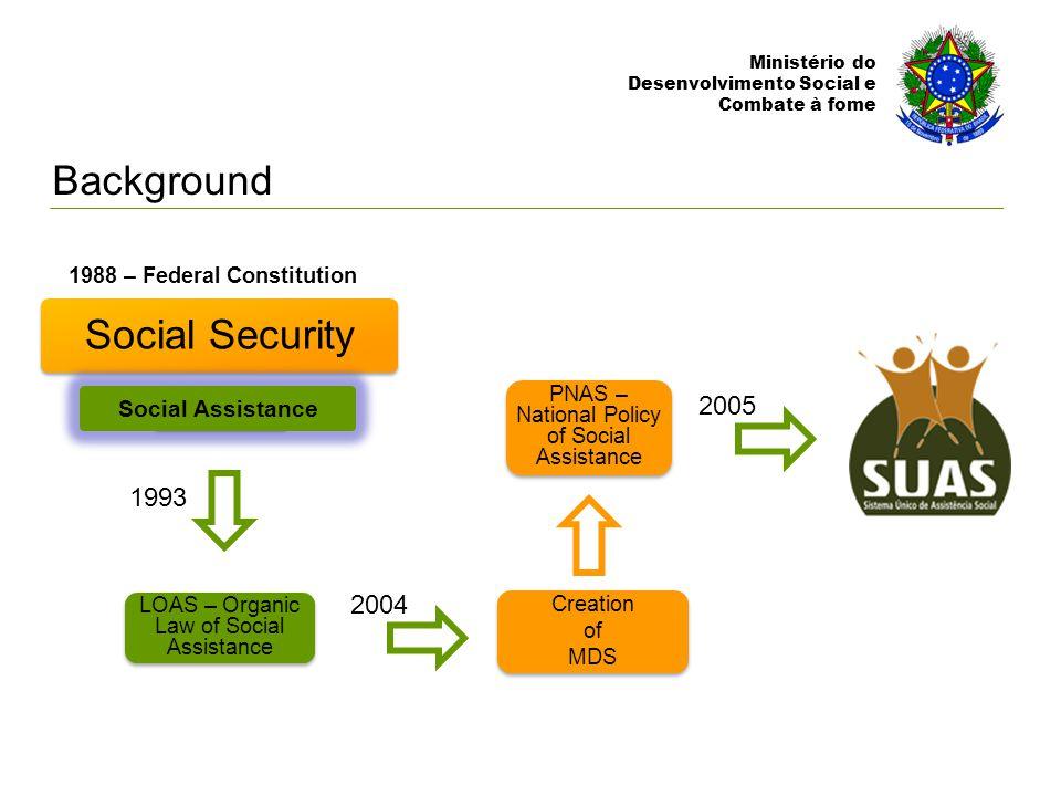 Ministério do Desenvolvimento Social e Combate à fome Before the protocol...After the protocol...