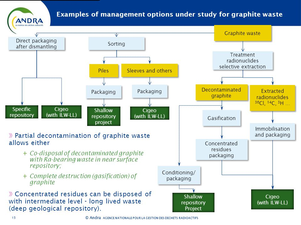 AGENCE NATIONALE POUR LA GESTION DES DÉCHETS RADIOACTIFS © Andra Examples of management options under study for graphite waste Partial decontamination of graphite waste allows either Co-disposal of decontaminated graphite with Ra-bearing waste in near surface repository; Complete destruction (gasification) of graphite Concentrated residues can be disposed of with intermediate level - long lived waste (deep geological repository).