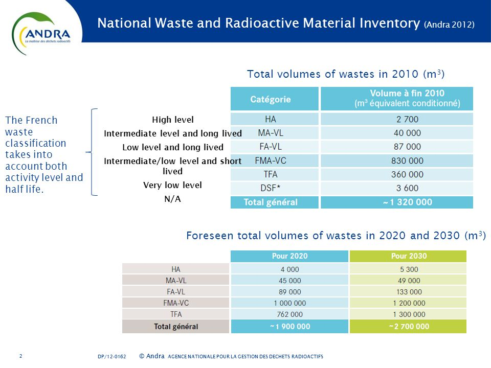 AGENCE NATIONALE POUR LA GESTION DES DÉCHETS RADIOACTIFS © Andra National Waste and Radioactive Material Inventory (Andra 2012) 2 DP/ Total volumes of wastes in 2010 (m 3 ) Foreseen total volumes of wastes in 2020 and 2030 (m 3 ) The French waste classification takes into account both activity level and half life.
