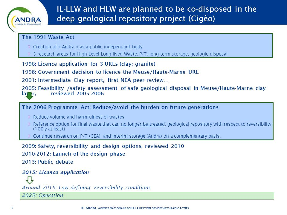 AGENCE NATIONALE POUR LA GESTION DES DÉCHETS RADIOACTIFS © Andra IL-LLW and HLW are planned to be co-disposed in the deep geological repository project (Cigéo) The 1991 Waste Act Creation of « Andra » as a public independant body 3 research areas for High Level Long-lived Waste: P/T; long term storage; geologic disposal 1996: Licence application for 3 URLs (clay; granite) 1998: Government decision to licence the Meuse/Haute-Marne URL 2001: Intermediate Clay report, first NEA peer review… 2005: Feasibility /safety assessment of safe geological disposal in Meuse/Haute-Marne clay layer, reviewed The 2006 Programme Act: Reduce/avoid the burden on future generations Reduce volume and harmfulness of wastes Reference option for final waste that can no longer be treated: geological repository with respect to reversibility (100 y at least) Continue research on P/T (CEA) and interim storage (Andra) on a complementary basis.