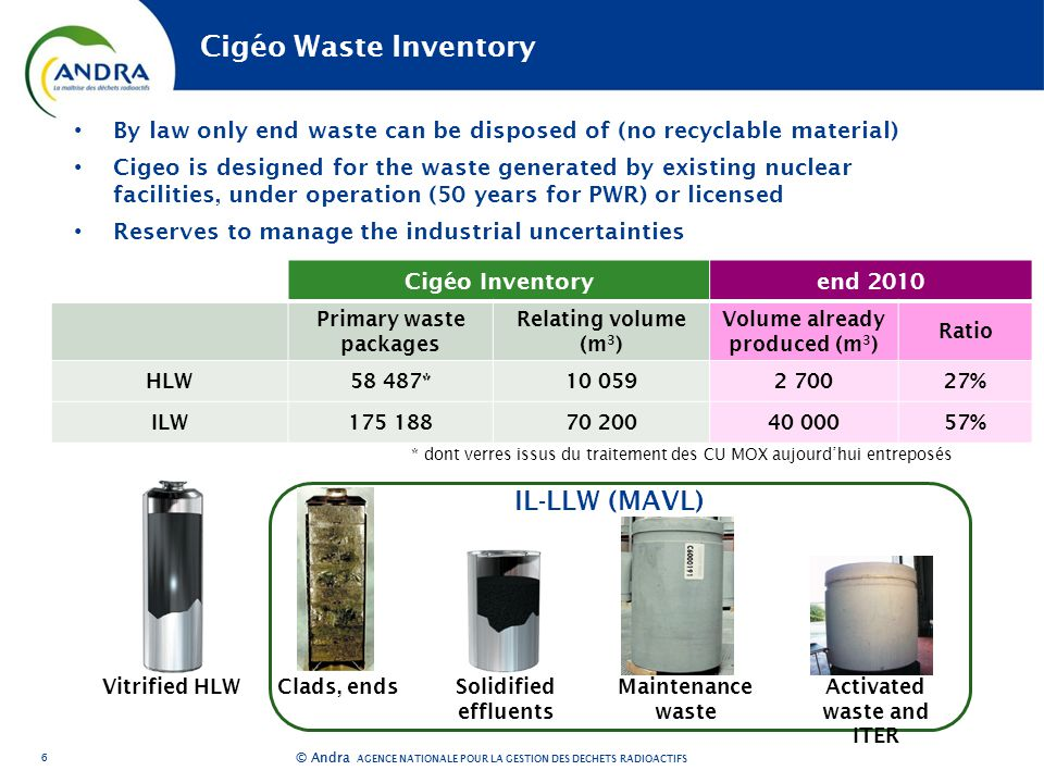 AGENCE NATIONALE POUR LA GESTION DES DÉCHETS RADIOACTIFS © Andra Cigéo Inventoryend 2010 Primary waste packages Relating volume (m 3 ) Volume already produced (m 3 ) Ratio HLW58 487* % ILW % 6 Cigéo Waste Inventory By law only end waste can be disposed of (no recyclable material) Cigeo is designed for the waste generated by existing nuclear facilities, under operation (50 years for PWR) or licensed Reserves to manage the industrial uncertainties Vitrified HLWClads, endsSolidified effluents Maintenance waste Activated waste and ITER IL-LLW (MAVL) * dont verres issus du traitement des CU MOX aujourd'hui entreposés