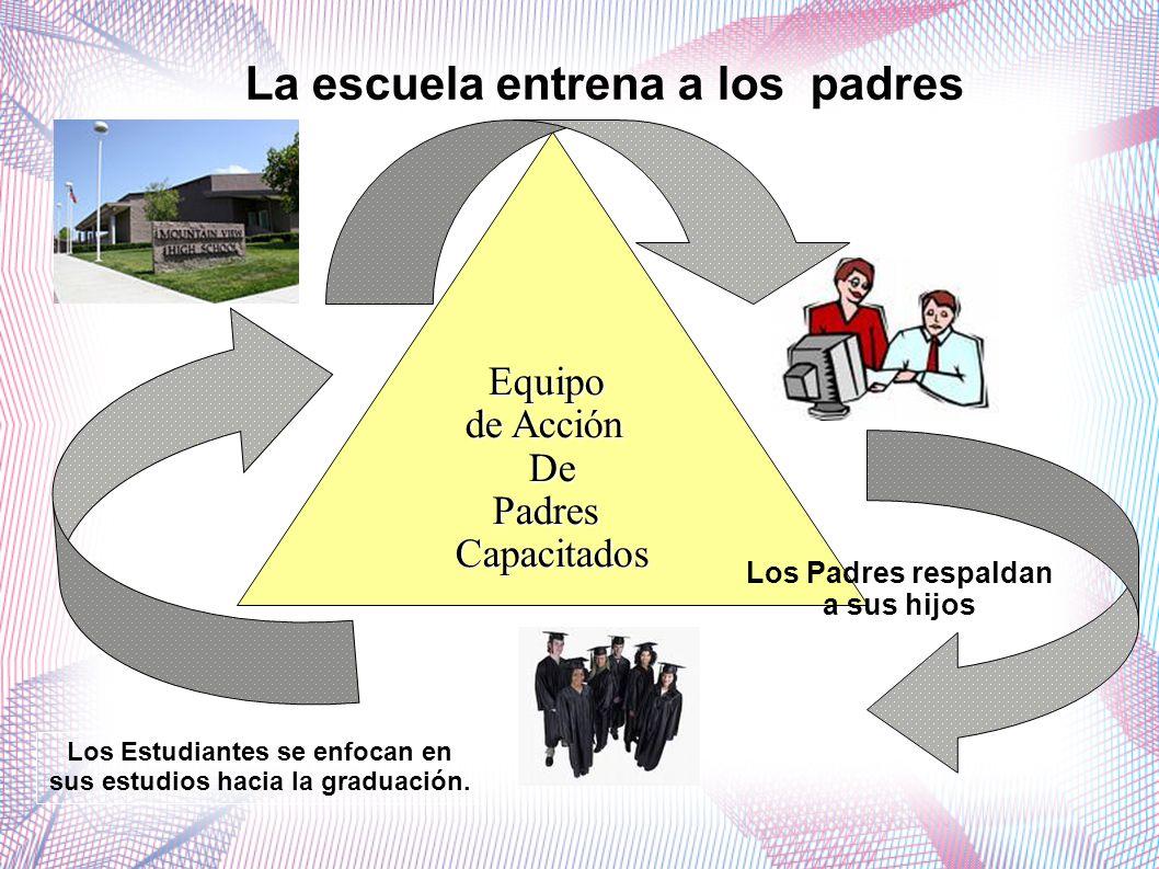 Equipo de Acción DePadresCapacitados La escuela entrena a los padres Los Padres respaldan a sus hijos Los Estudiantes se enfocan en sus estudios hacia la graduación.