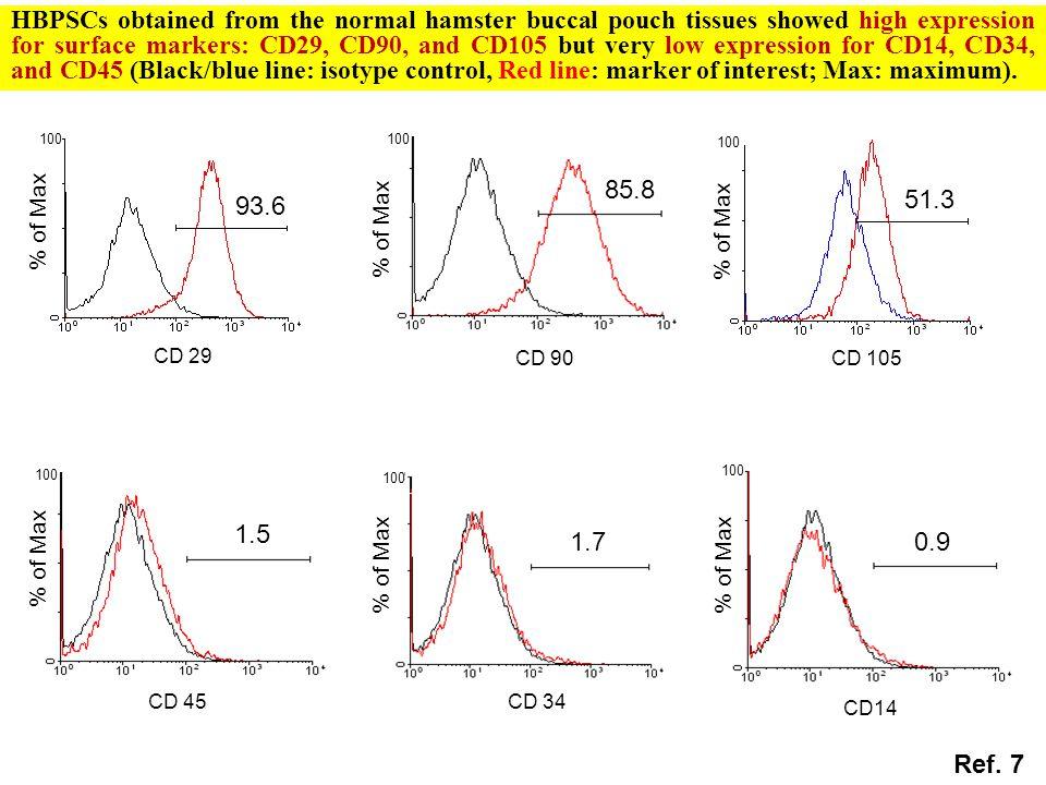 0.9 CD14 % of Max 100 CD 29 % of Max 93.6 100 CD 34 % of Max 100 1.7 CD 45 1.5 % of Max 100 CD 90 85.8 % of Max 100 51.3 CD 105 100 % of Max 100 Ref.