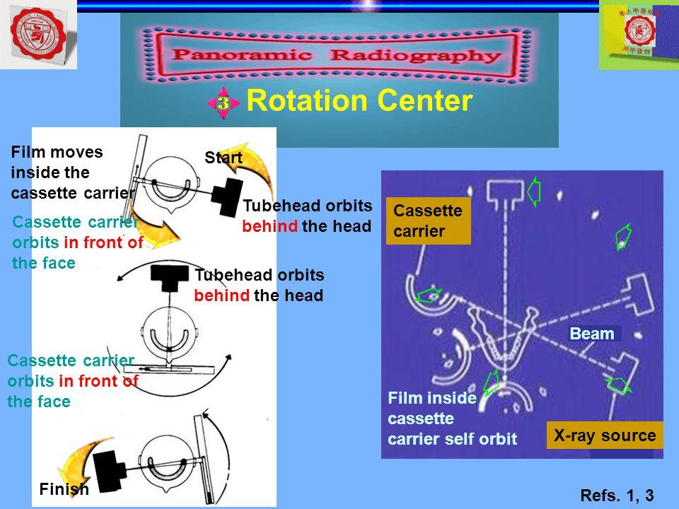 Start Finish Tubehead orbits behind the head Tubehead orbits behind the head Cassette carrier orbits in front of the face Cassette carrier orbits in f