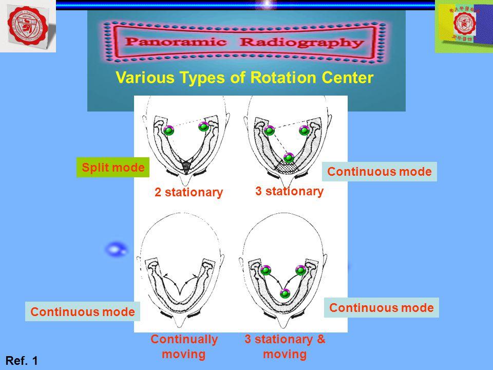 Various Types of Rotation Center 2 stationary 3 stationary Continually moving 3 stationary & moving Continuous mode Split mode Ref. 1