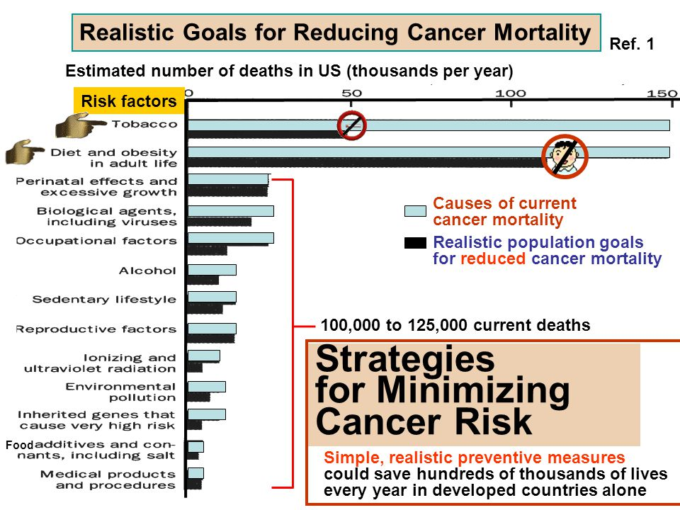 Food Strategies for Minimizing Cancer Risk Causes of current cancer mortality Realistic population goals for reduced cancer mortality Risk factors Est