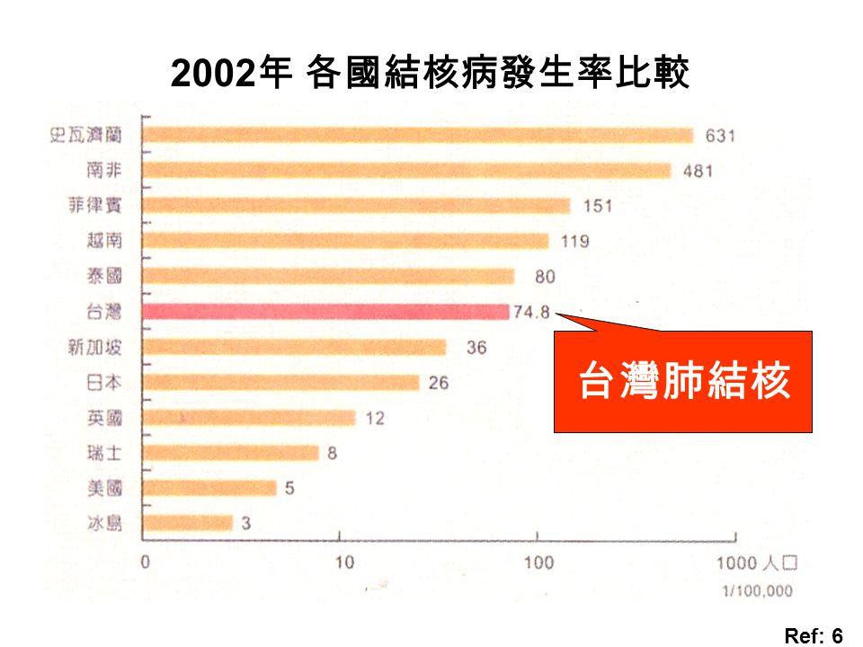 2002 年 各國結核病發生率比較 台灣肺結核 Ref: 6