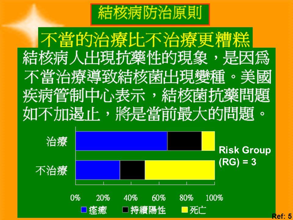 Risk Group (RG) = 3