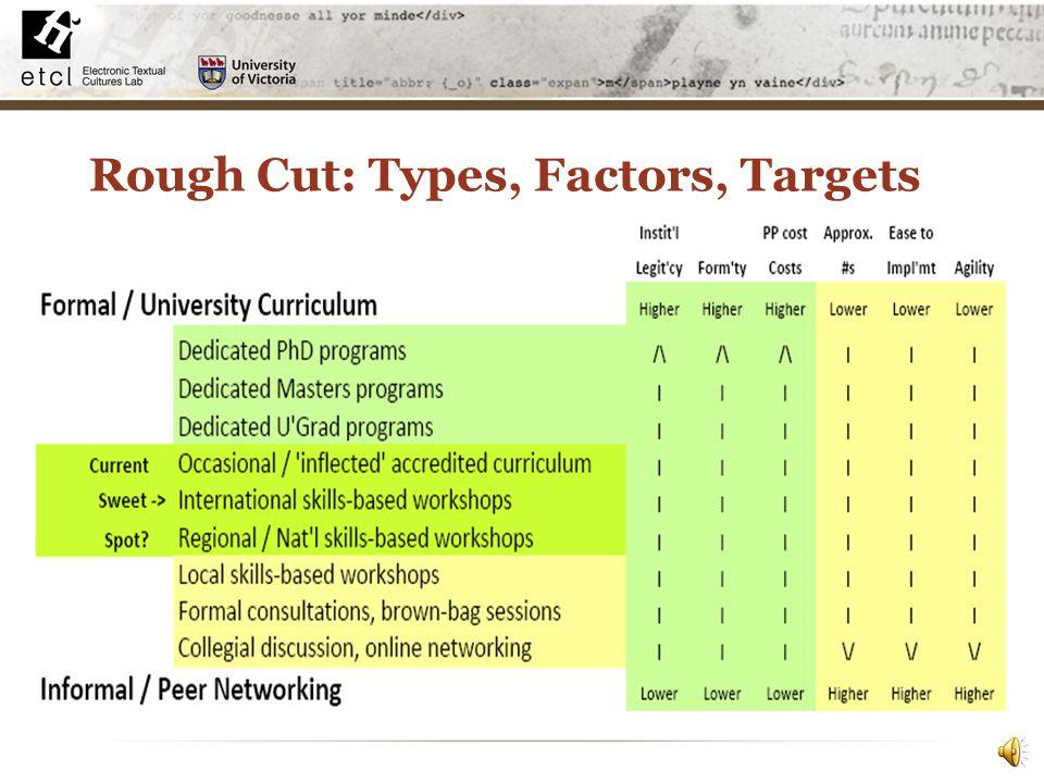 Rough Cut: Types, Factors