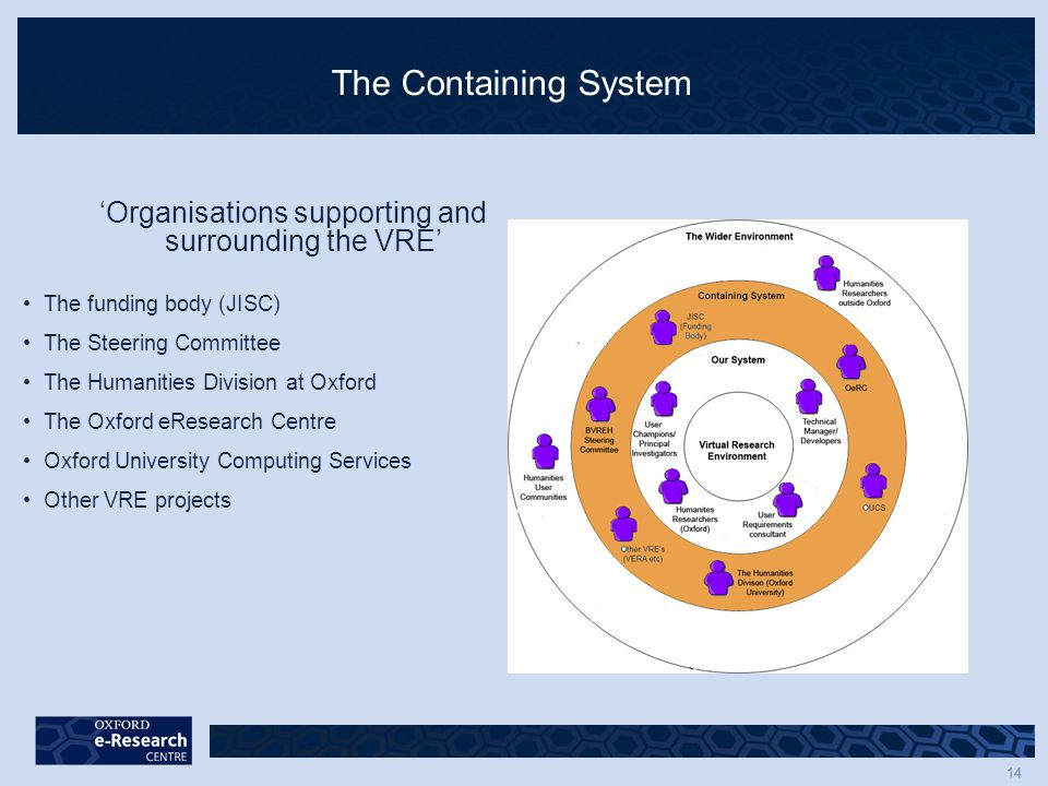 14 The Containing System 'Organisations supporting and surrounding the VRE' The funding body (JISC) The Steering Committee The Humanities Division at Oxford The Oxford eResearch Centre Oxford University Computing Services Other VRE projects
