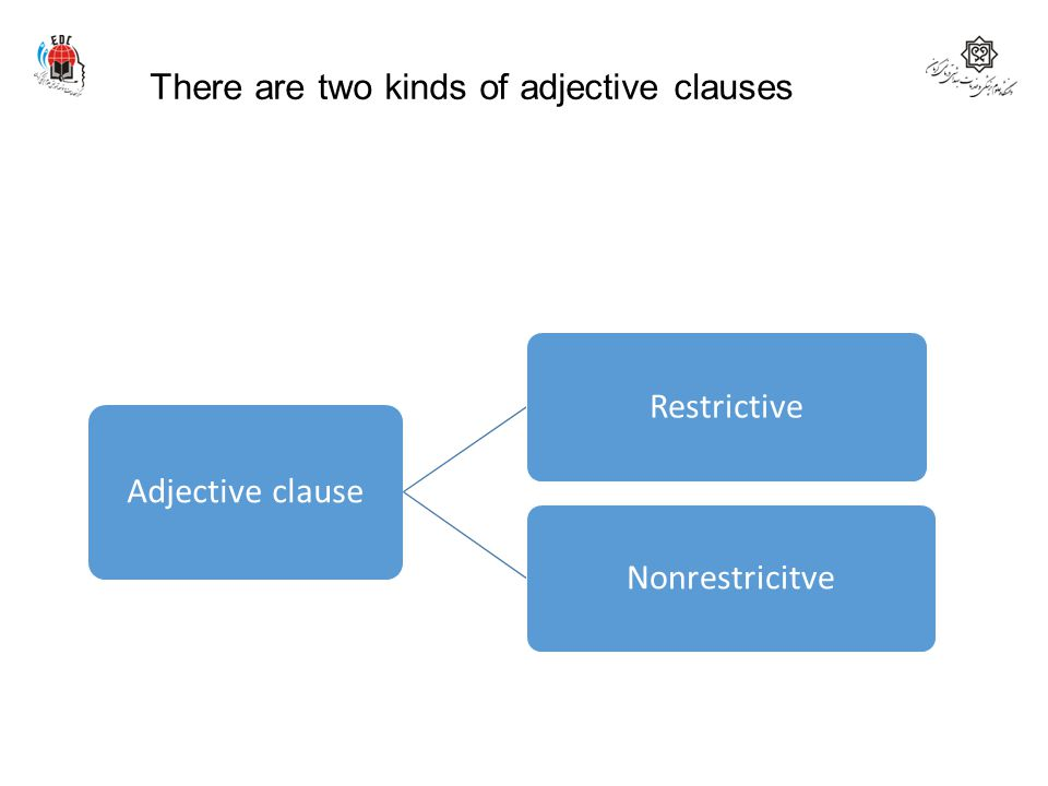There are two kinds of adjective clauses Adjective clause Restrictive Nonrestricitve