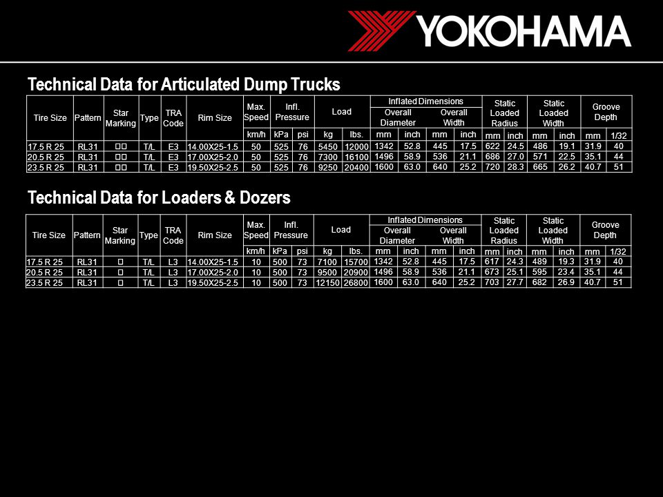 HEAT RESISTANT CUT RESISTANT ROCK TRACTION RT31 (E3/L3) *RL45 (E4/L4) RL31 (E3/L3) RB31 (E3/L3) RT41 (E4/L4) Your address here Date: 2009/05 Performance of Articulated Dump Trucks, Wheel Loaders & Dozers Tires * 26.5R25 RL45 under development; Launch planned beginning 2011