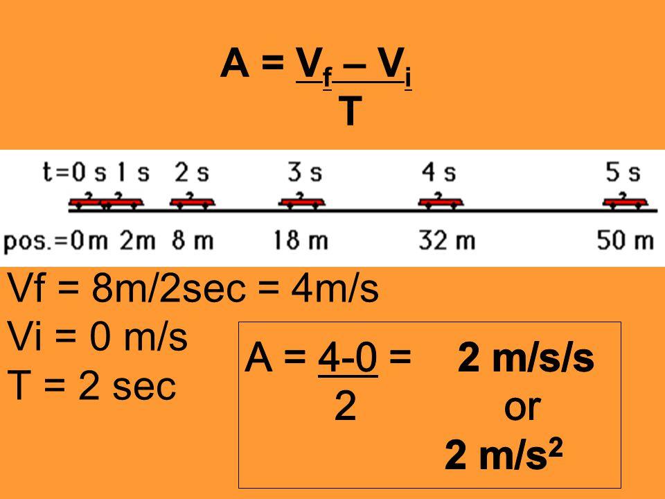 A = V f – V i T Vf = 8m/2sec = 4m/s Vi = 0 m/s T = 2 sec