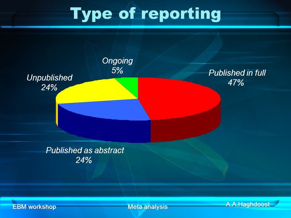 EBM workshopMeta analysis Type of reporting Published in full 47% Published as abstract 24% Unpublished 24% Ongoing 5%