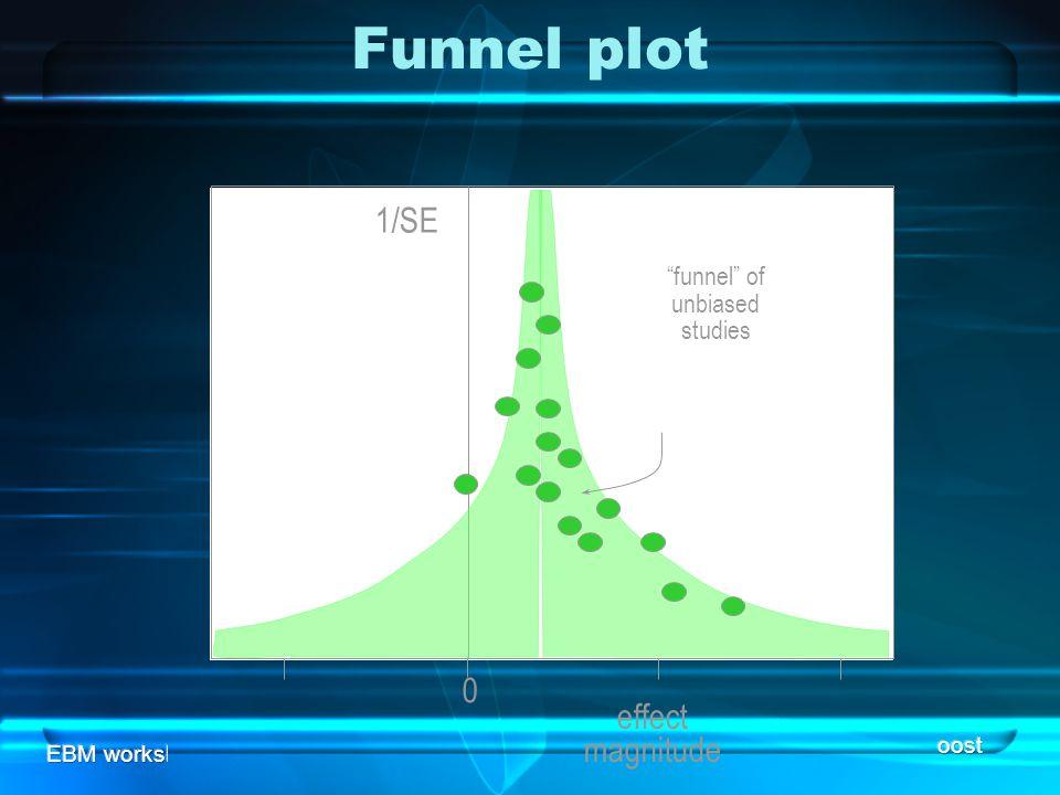 EBM workshopMeta analysis Funnel plot effect magnitude 0 1/SE funnel of unbiased studies