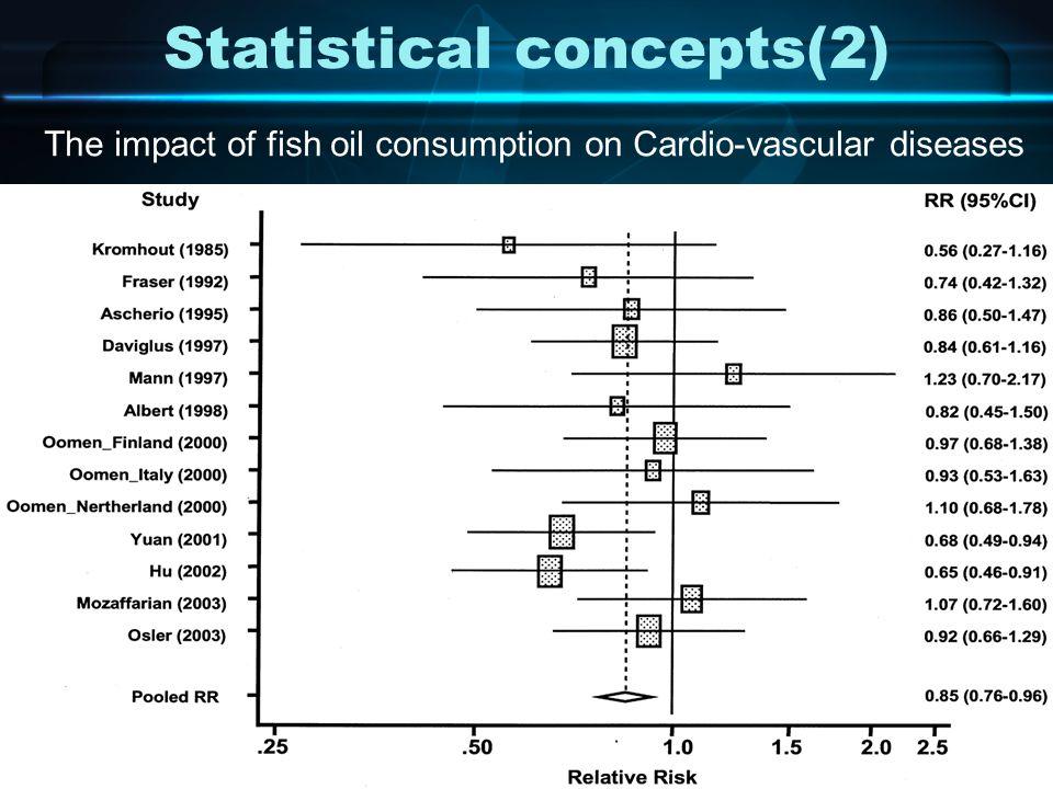 EBM workshopMeta analysis Statistical concepts(2) The impact of fish oil consumption on Cardio-vascular diseases